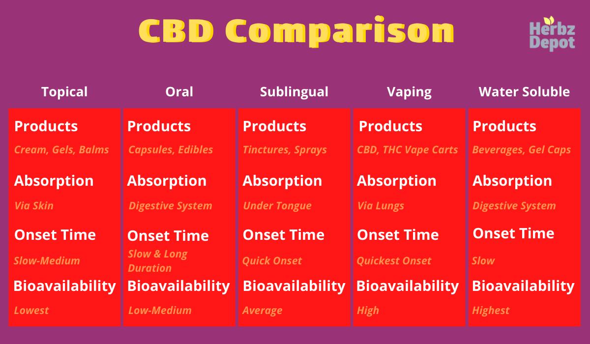 CBD comparison