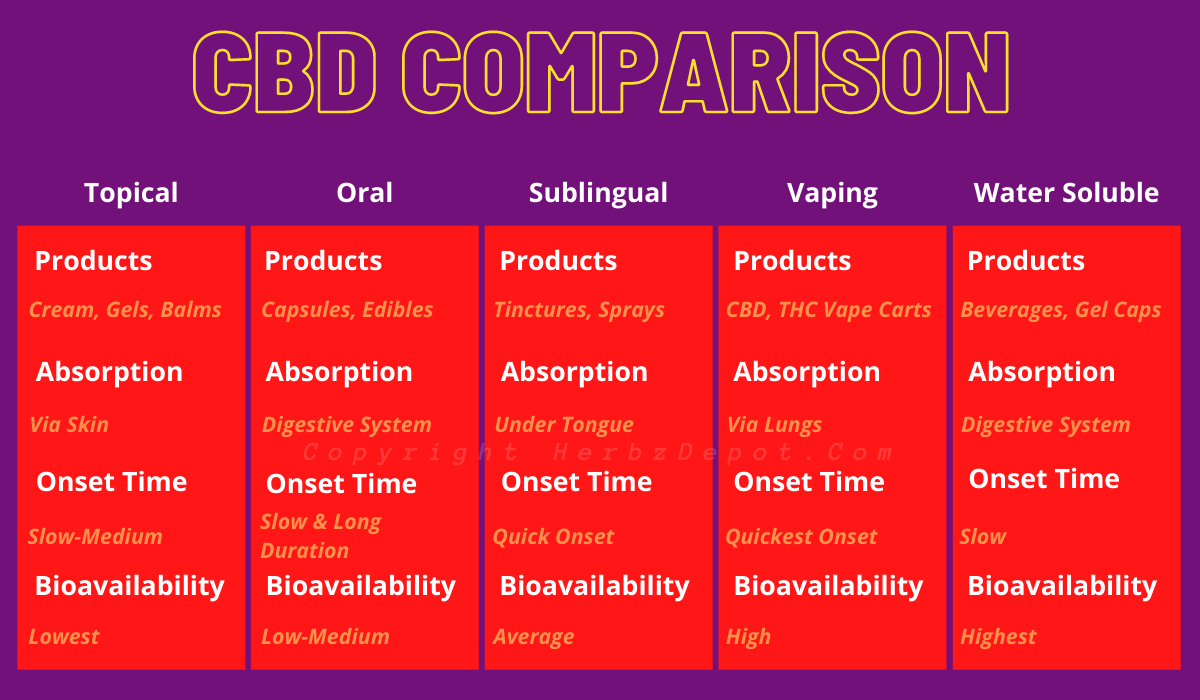 You don't need to go somewhere to shop for CBD goods because you can order them from the comfort of your own home utilising a laptop or smartphone. Buying CBD online can be cheaper than buying from a physical store. It also saves your energy, time, and effort from traveling to cities. At last, online shopping remains completely anonymous as nobody can see you visiting any physical store to buy CBD in the US.